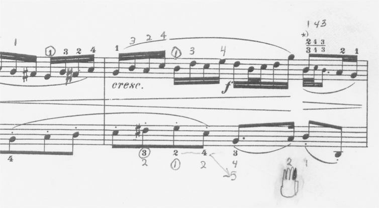 Fair-use snippet of graphical hand next to standardized piano fingering numbers.