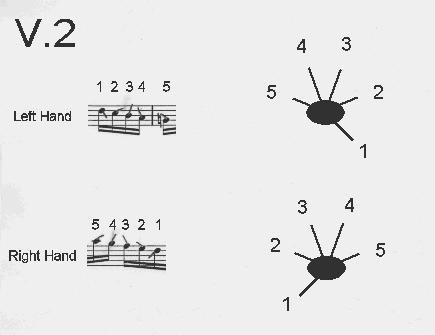 Bach-inspired vector-based graphic fingering notation V.2 legend.